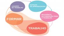 XVI Congresso Internacional de Formação para o Trabalho Norte de Portugal Galiza