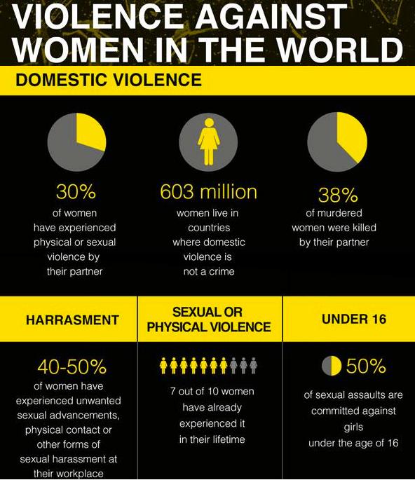 elinação da violencia contra as mulheres